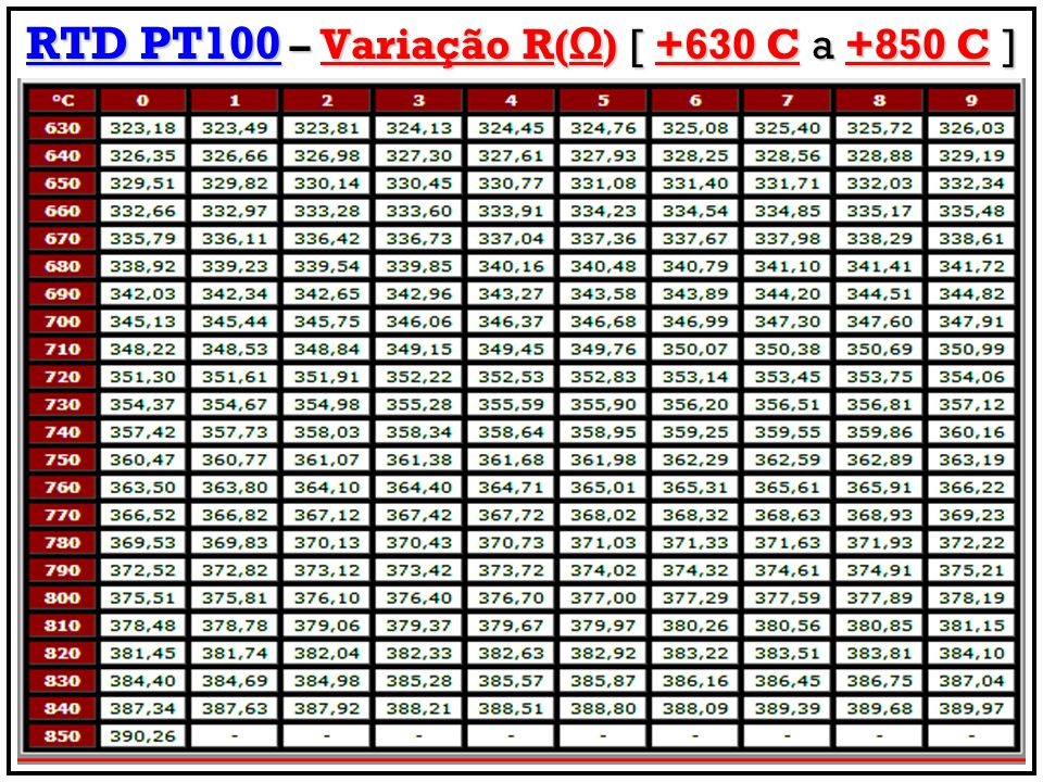 RTD PT100 – Variação R(Ω) [ +630 C a +850 C ]